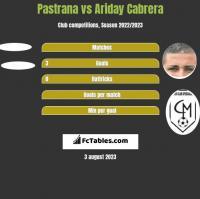 Pastrana vs Ariday Cabrera h2h player stats