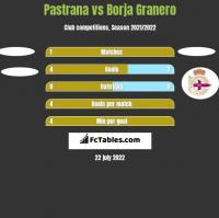 Pastrana vs Borja Granero h2h player stats