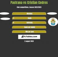 Pastrana vs Cristian Cedres h2h player stats