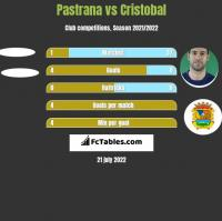 Pastrana vs Cristobal h2h player stats