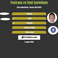 Pastrana vs Dani Castellano h2h player stats