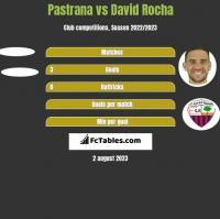 Pastrana vs David Rocha h2h player stats