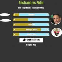 Pastrana vs Fidel Chaves h2h player stats