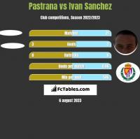 Pastrana vs Ivan Sanchez h2h player stats