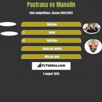 Pastrana vs Manolin h2h player stats