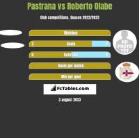 Pastrana vs Roberto Olabe h2h player stats