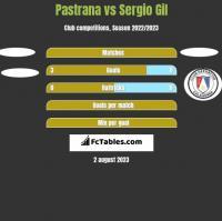 Pastrana vs Sergio Gil h2h player stats