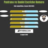 Pastrana vs Daniel Escriche Romero h2h player stats