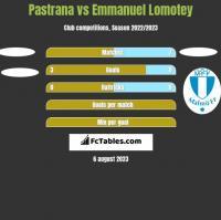 Pastrana vs Emmanuel Lomotey h2h player stats