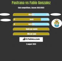 Pastrana vs Fabio Gonzalez h2h player stats