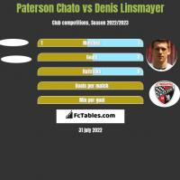 Paterson Chato vs Denis Linsmayer h2h player stats
