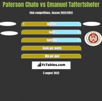 Paterson Chato vs Emanuel Taffertshofer h2h player stats