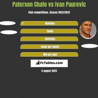 Paterson Chato vs Ivan Paurevic h2h player stats