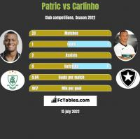 Patric vs Carlinho h2h player stats