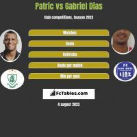 Patric vs Gabriel Dias h2h player stats