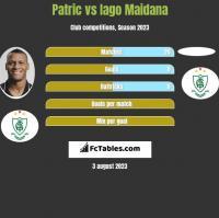 Patric vs Iago Maidana h2h player stats