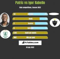 Patric vs Igor Rabello h2h player stats