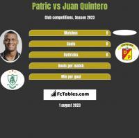 Patric vs Juan Quintero h2h player stats