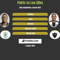 Patric vs Leo Silva h2h player stats
