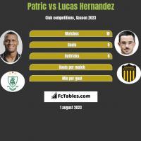 Patric vs Lucas Hernandez h2h player stats