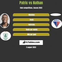 Patric vs Nathan h2h player stats
