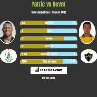 Patric vs Rever h2h player stats