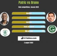 Patric vs Bruno h2h player stats
