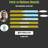 Patric vs Matheus Mancini h2h player stats