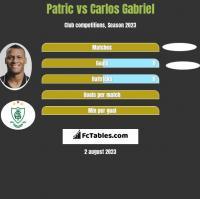 Patric vs Carlos Gabriel h2h player stats