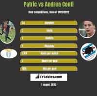 Patric vs Andrea Conti h2h player stats