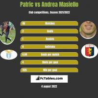 Patric vs Andrea Masiello h2h player stats