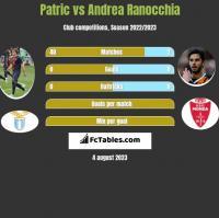 Patric vs Andrea Ranocchia h2h player stats