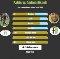 Patric vs Andrea Rispoli h2h player stats