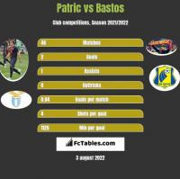 Patric vs Bastos h2h player stats