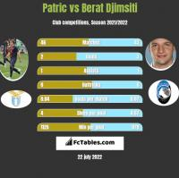 Patric vs Berat Djimsiti h2h player stats
