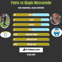 Patric vs Biagio Meccariello h2h player stats