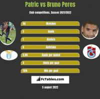 Patric vs Bruno Peres h2h player stats