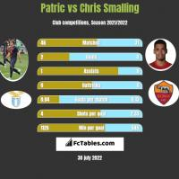Patric vs Chris Smalling h2h player stats