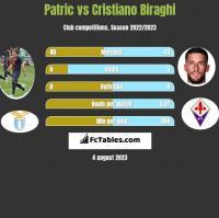 Patric vs Cristiano Biraghi h2h player stats