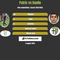 Patric vs Danilo h2h player stats