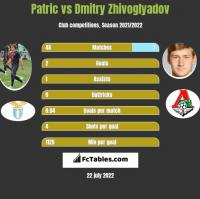 Patric vs Dmitry Zhivoglyadov h2h player stats