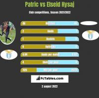 Patric vs Elseid Hysaj h2h player stats