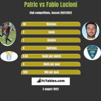Patric vs Fabio Lucioni h2h player stats