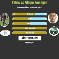 Patric vs Filippo Romagna h2h player stats