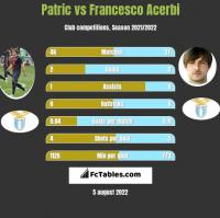 Patric vs Francesco Acerbi h2h player stats