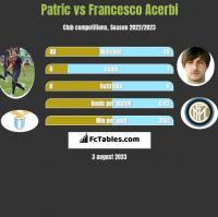 Patric vs Francesco Acerbi h2h player stats