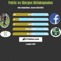 Patric vs Giorgos Kiriakopoulos h2h player stats