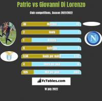 Patric vs Giovanni Di Lorenzo h2h player stats