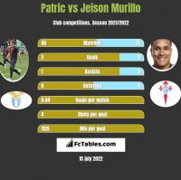 Patric vs Jeison Murillo h2h player stats
