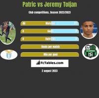 Patric vs Jeremy Toljan h2h player stats